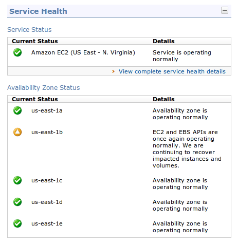 Which EC2 Availability Zone is Affected by an Outage