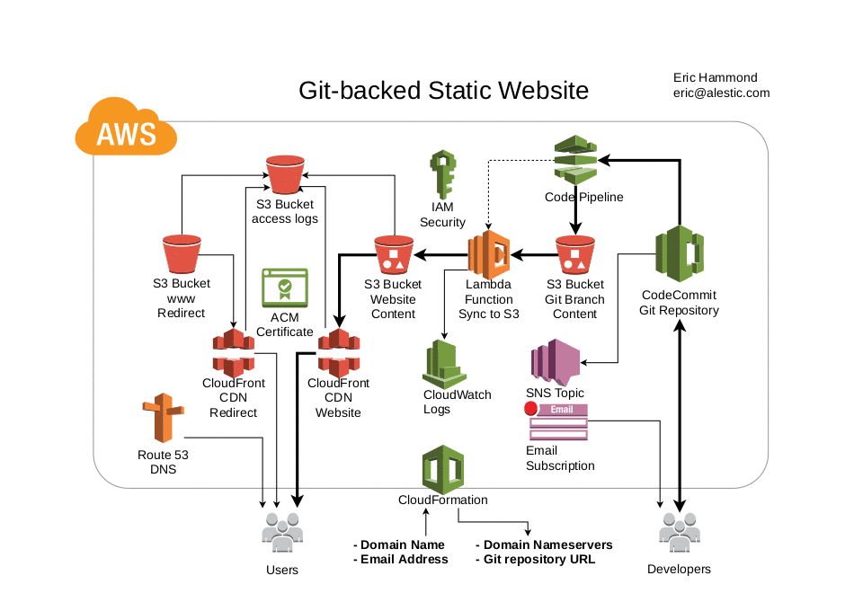 Aws Git Backed Static Website Alestic