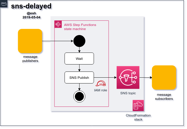 Using AWS Step Functions To Schedule Or Delay SNS Message